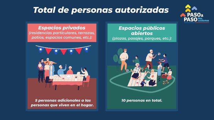 toque de queda Fiestas Patrias 2020